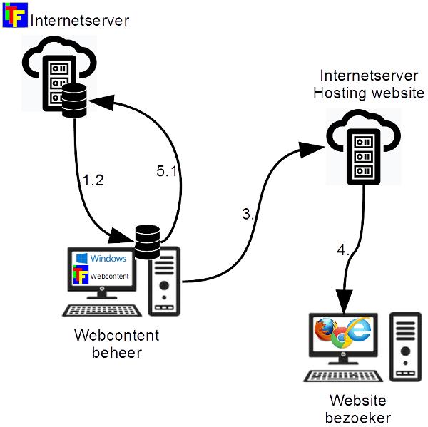 ITF Webcontent - hoe werkt het?